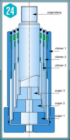 Telescoopclinder
