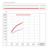 """Hydrauliek olie-zeewater koeler 1""""1/2, 37 kW en 130 L/min"""