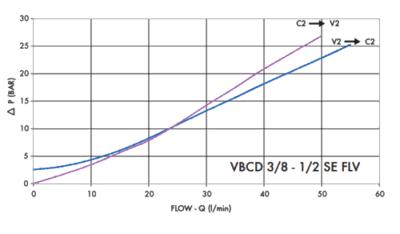 Enkelwerkende balanceerklep met banjo VBCD 3/8'' SE / A FLV