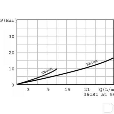 2/2 Ventiel patroon NO 10 l/min