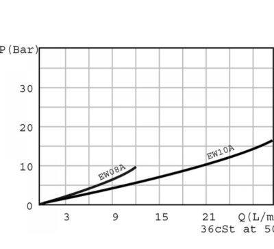 2/2 Ventiel patroon NO 30 l/min