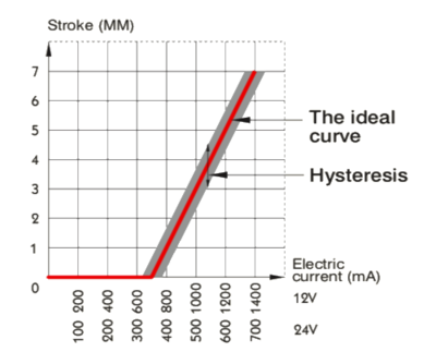 Magneetspoel voor proportioneel ventiel 12V