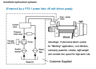 Hydraulische treklier ComeUp HV 15 6800kg