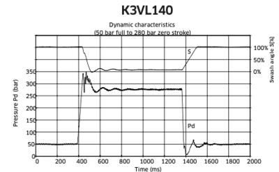 K3VL Kawasaki axiale plunjerpomp 140cc