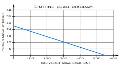 Hydraulische draaikrans 1:61 buitendiameter 370mm