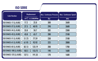 PTO Tandwielpomp met stalen pomhuis ISO serie pomp 125cc
