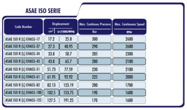 PTO Tandwielpomp met stalen pomphuis ASAE ISO serie pomp 125cc