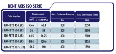PTO Tandwielpomp met stalen pomphuis AXIS ISO serie pomp 65cc