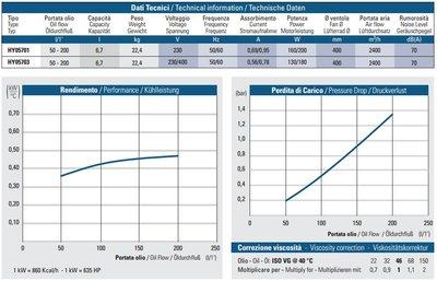 Oesse hydrauliek oliekoeler 19 kW 230V, 1 1/4