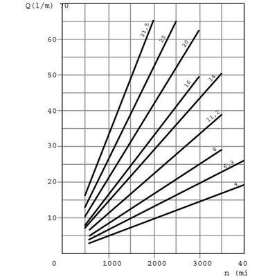 21.14 cc Casappa tandwielpomp rechts met 1:8 conische as
