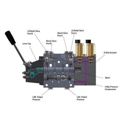 2 sectie proportioneel 4/3 stuurventiel 5-125 L/min