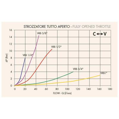 Dubbelwerkend snelheidsregelventiel - VRB 1