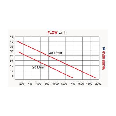 Hydraulische hogedruk 4,5 bar vuilwaterpomp 1600L/min