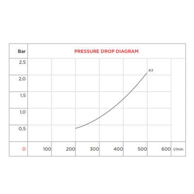 Hydrauliek olie-water koeler 2