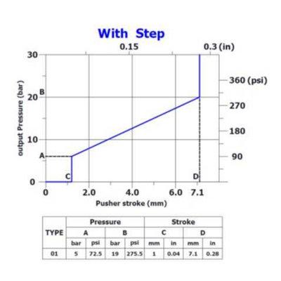 Hydraulische joystick zonder vergrendeling 5-20 L/min