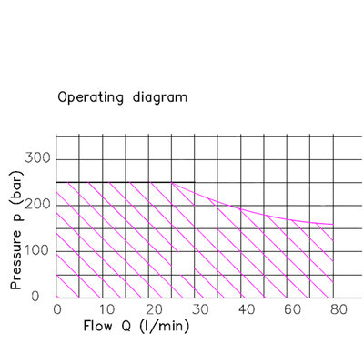 6Z80 6 sectie stuurventiel 80 L/min 12V elektrisch