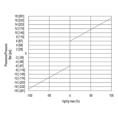 Gesloten Plunjerpomp - Verstelling hydraulisch proportioneel met terugkoppeling 21L/min